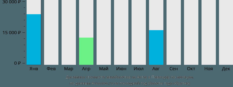 Динамика стоимости авиабилетов из Актау в Павлодар по месяцам