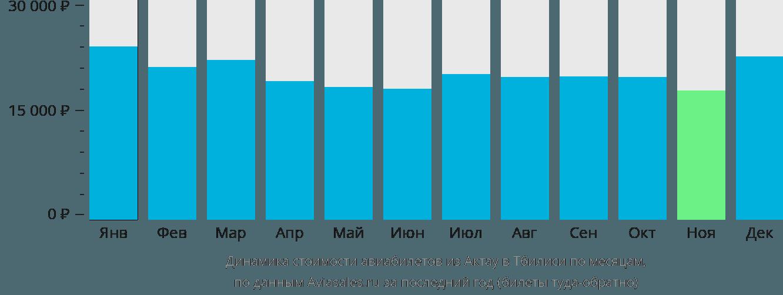 Динамика стоимости авиабилетов из Актау в Тбилиси по месяцам