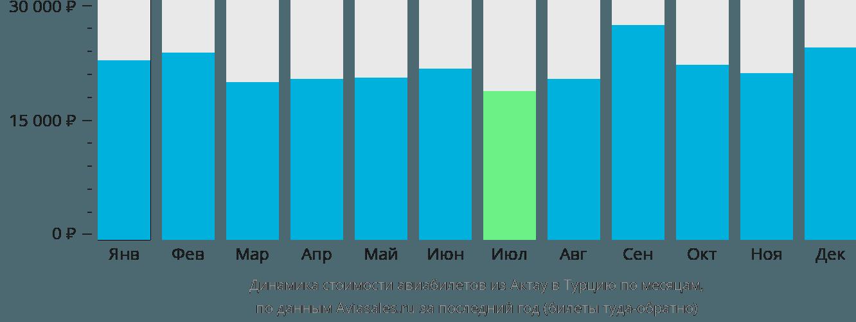 Динамика стоимости авиабилетов из Актау в Турцию по месяцам