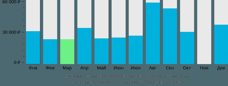 Динамика стоимости авиабилетов из Актау в Украину по месяцам