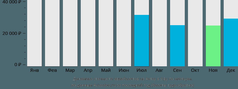 Динамика стоимости авиабилетов из Актау в Уфу по месяцам