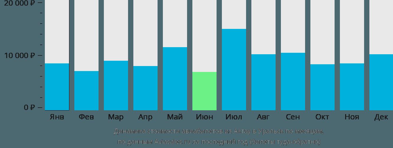 Динамика стоимости авиабилетов из Актау в Уральск по месяцам