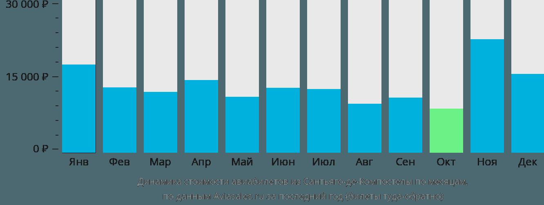 Динамика стоимости авиабилетов из Сантьяго-де-Компостелы по месяцам