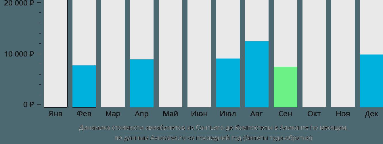 Динамика стоимости авиабилетов из Сантьяго-де-Компостелы в Аликанте по месяцам