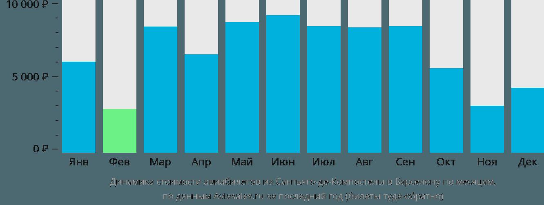 Динамика стоимости авиабилетов из Сантьяго-де-Компостелы в Барселону по месяцам