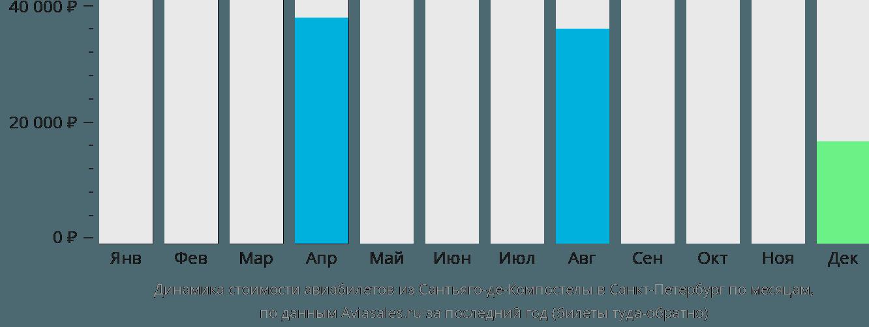 Динамика стоимости авиабилетов из Сантьяго-де-Компостелы в Санкт-Петербург по месяцам