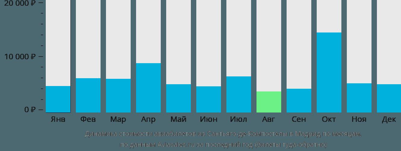 Динамика стоимости авиабилетов из Сантьяго-де-Компостелы в Мадрид по месяцам