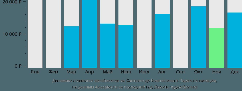 Динамика стоимости авиабилетов из Сантьяго-де-Компостелы в Париж по месяцам