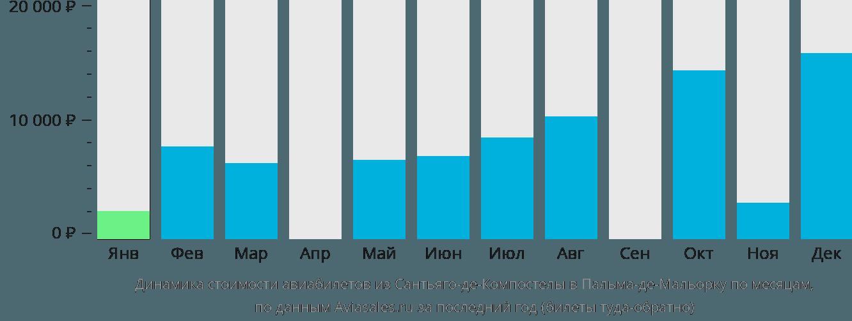 Динамика стоимости авиабилетов из Сантьяго-де-Компостелы в Пальма-де-Майорку по месяцам