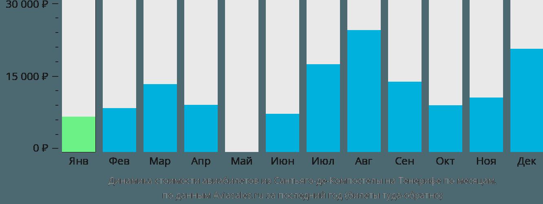 Динамика стоимости авиабилетов из Сантьяго-де-Компостелы на Тенерифе по месяцам