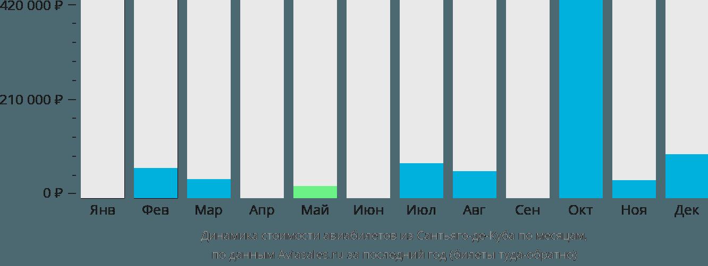 Динамика стоимости авиабилетов из Сантьяго по месяцам