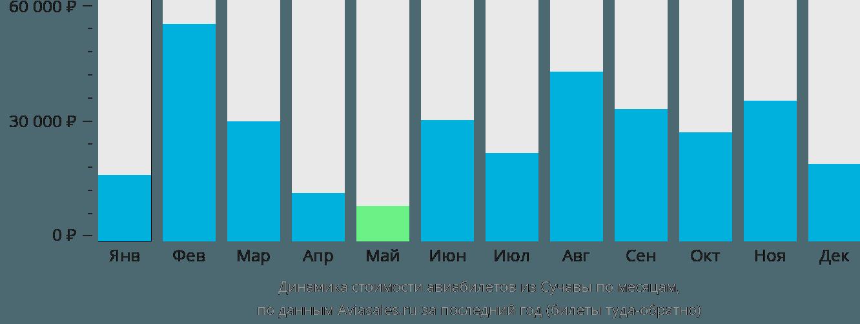 Динамика стоимости авиабилетов из Сучавы по месяцам