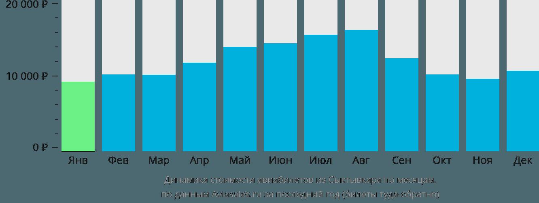 Динамика стоимости авиабилетов из Сыктывкара по месяцам