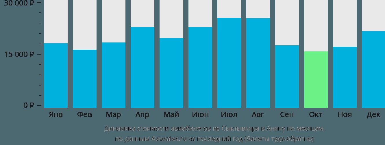 Динамика стоимости авиабилетов из Сыктывкара в Анапу по месяцам