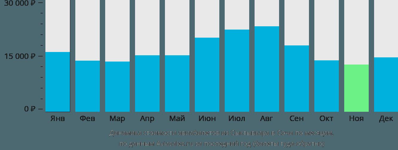 Динамика стоимости авиабилетов из Сыктывкара в Сочи по месяцам
