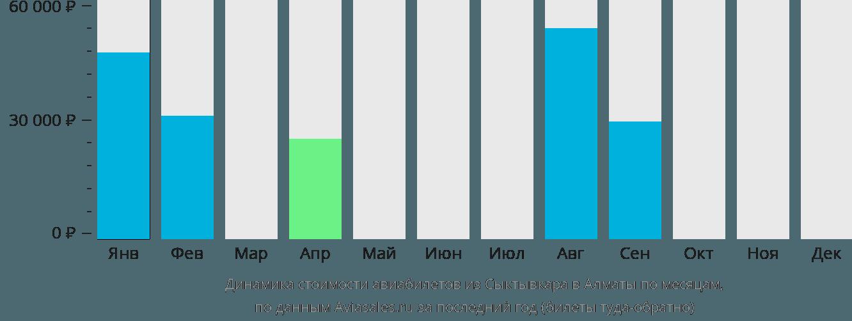 Динамика стоимости авиабилетов из Сыктывкара в Алматы по месяцам