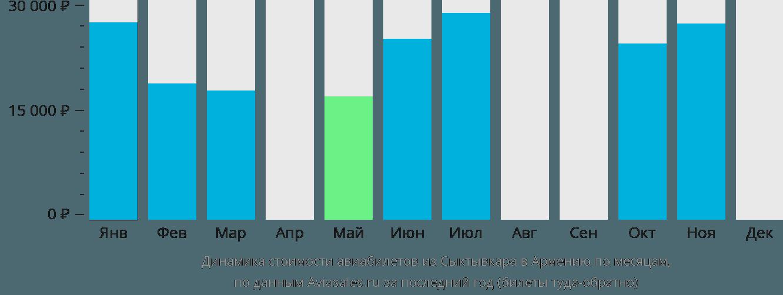 Динамика стоимости авиабилетов из Сыктывкара в Армению по месяцам