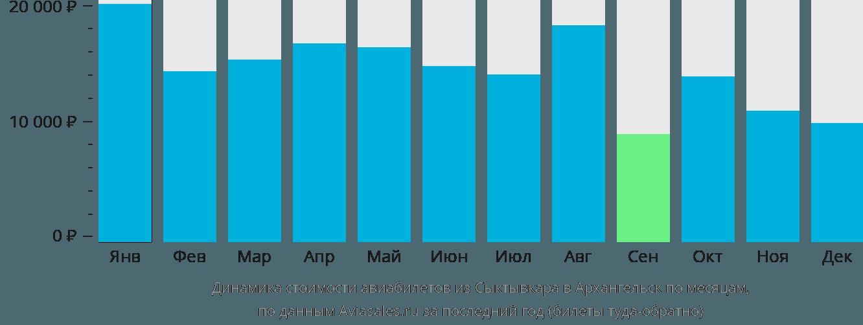 Динамика стоимости авиабилетов из Сыктывкара в Архангельск по месяцам