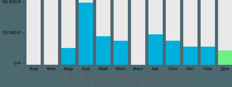 Динамика стоимости авиабилетов из Сыктывкара в Астрахань по месяцам