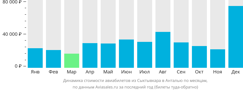 Динамика стоимости авиабилетов из Сыктывкара в Анталью по месяцам