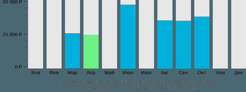 Динамика стоимости авиабилетов из Сыктывкара в Азербайджан по месяцам