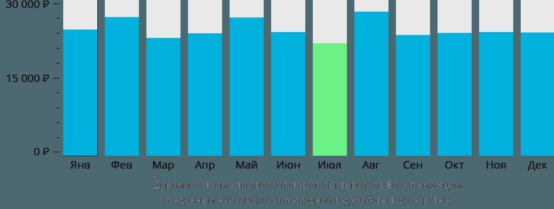 Динамика стоимости авиабилетов из Сыктывкара в Баку по месяцам