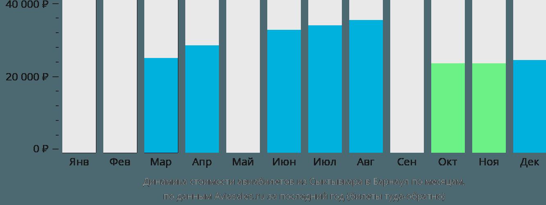 Динамика стоимости авиабилетов из Сыктывкара в Барнаул по месяцам