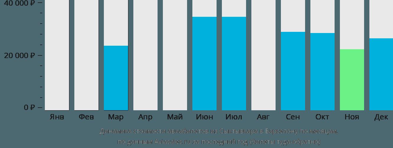Динамика стоимости авиабилетов из Сыктывкара в Барселону по месяцам