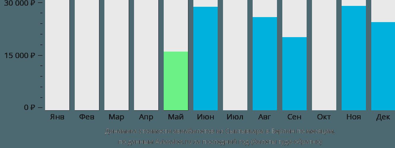 Динамика стоимости авиабилетов из Сыктывкара в Берлин по месяцам