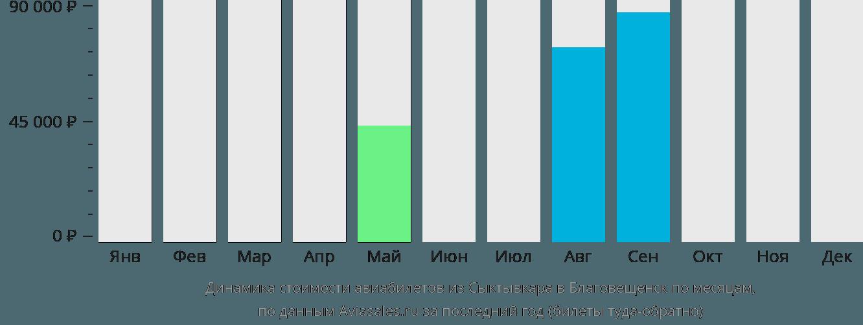 Динамика стоимости авиабилетов из Сыктывкара в Благовещенск по месяцам