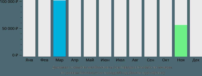 Динамика стоимости авиабилетов из Сыктывкара в Коломбо по месяцам
