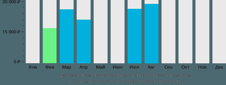 Динамика стоимости авиабилетов из Сыктывкара в Чехию по месяцам