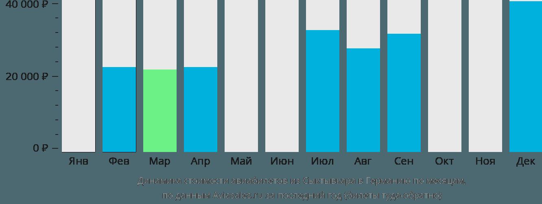 Динамика стоимости авиабилетов из Сыктывкара в Германию по месяцам