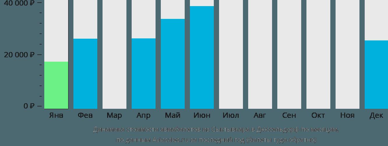 Динамика стоимости авиабилетов из Сыктывкара в Дюссельдорф по месяцам