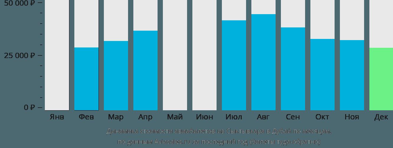 Динамика стоимости авиабилетов из Сыктывкара в Дубай по месяцам
