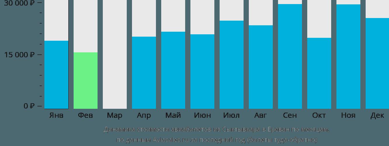Динамика стоимости авиабилетов из Сыктывкара в Ереван по месяцам