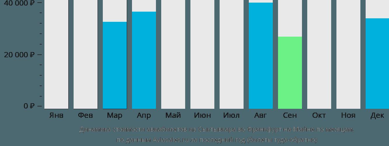 Динамика стоимости авиабилетов из Сыктывкара во Франкфурт-на-Майне по месяцам