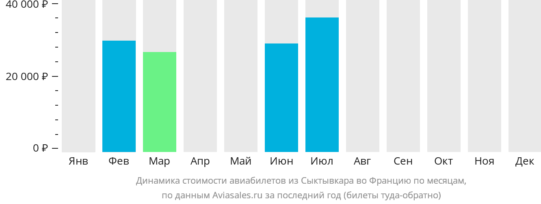 Динамика стоимости авиабилетов из Сыктывкара во Францию по месяцам