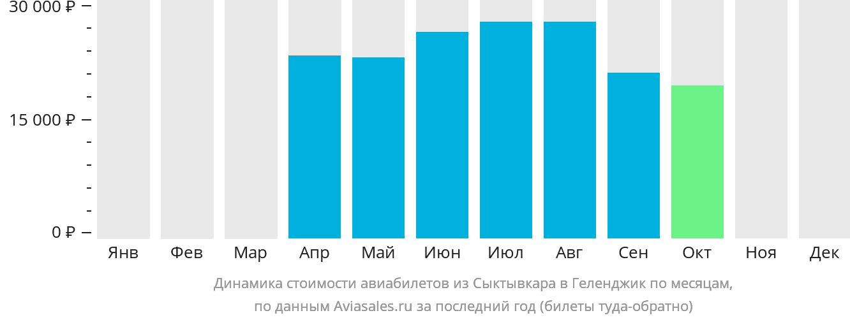 Динамика стоимости авиабилетов из Сыктывкара в Геленджик по месяцам