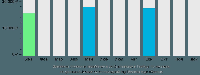 Динамика стоимости авиабилетов из Сыктывкара в Гамбург по месяцам