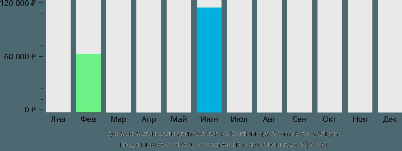 Динамика стоимости авиабилетов из Сыктывкара в Гавану по месяцам