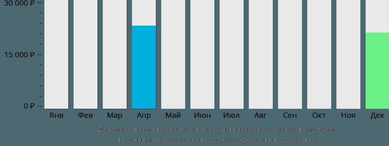 Динамика стоимости авиабилетов из Сыктывкара в Хельсинки по месяцам