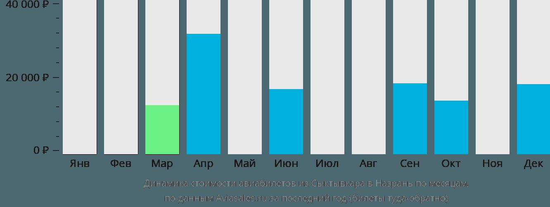 Динамика стоимости авиабилетов из Сыктывкара в Назрань по месяцам