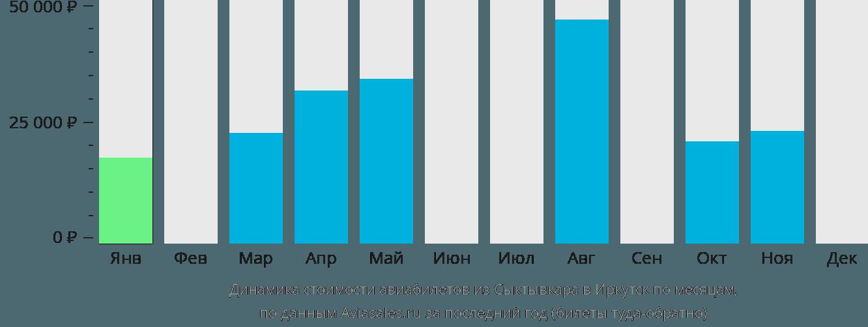 Динамика стоимости авиабилетов из Сыктывкара в Иркутск по месяцам