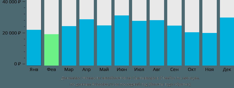 Динамика стоимости авиабилетов из Сыктывкара в Стамбул по месяцам