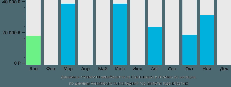 Динамика стоимости авиабилетов из Сыктывкара в Италию по месяцам