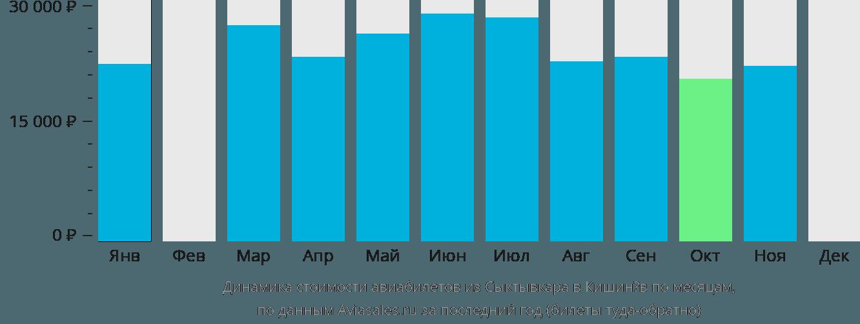 Динамика стоимости авиабилетов из Сыктывкара в Кишинёв по месяцам