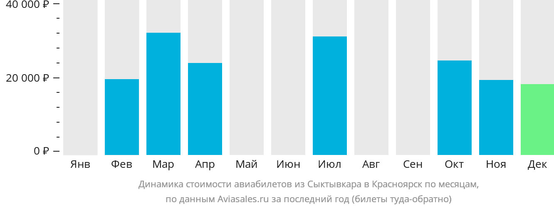 Динамика стоимости авиабилетов из Сыктывкара в Красноярск по месяцам