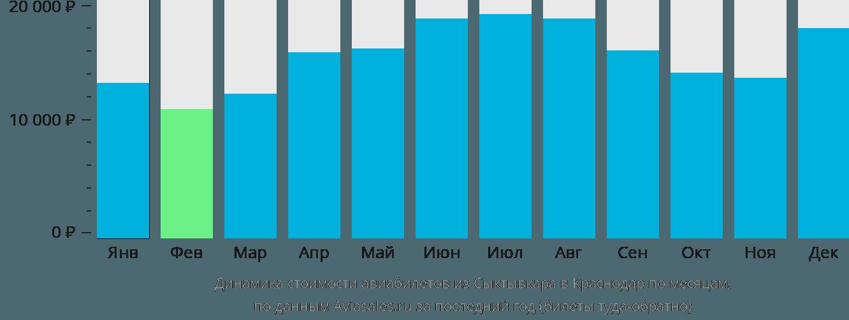 Динамика стоимости авиабилетов из Сыктывкара в Краснодар по месяцам