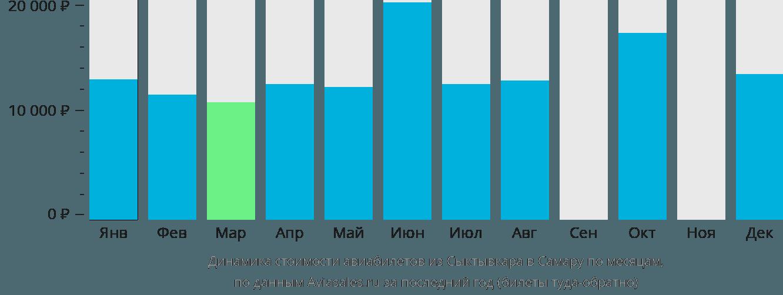 Динамика стоимости авиабилетов из Сыктывкара в Самару по месяцам